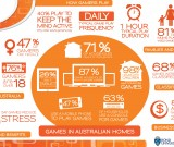 featured image Digital Australia Report: 71% of parents use games with their children for education